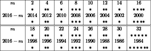 \[ \begin{array}{|c|c|c|c|c|c|c|c|c|} \hline m &2 & 4 & 6 & 8 & 10 & 12 & 14 & 16 \\ &* & **& * &***& *  & ** & *  &****\\ 2016-m &2014 & 2012 & 2010 & 2008 & 2006 & 2004 & 2002 & 2000  \\ &* & **& * &***& *  & ** & *  &**** \\ \hline \hline m& 18 & 20 & 22 & 24 & 26 & 28 & 30 & 32 \\ & *  & ** & *  & ***& *  & ** & *  &***** \\ 2016-m& 1998 & 1996 & 1994 & 1992 & 1990 & 1988 & 1986 & 1984 \\ & *  & ** & *  & ***& *  & ** & *  &****** \\ \hline \end{array} \]